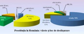 Prostituția în România