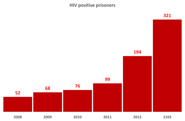 HIV positive prisoners