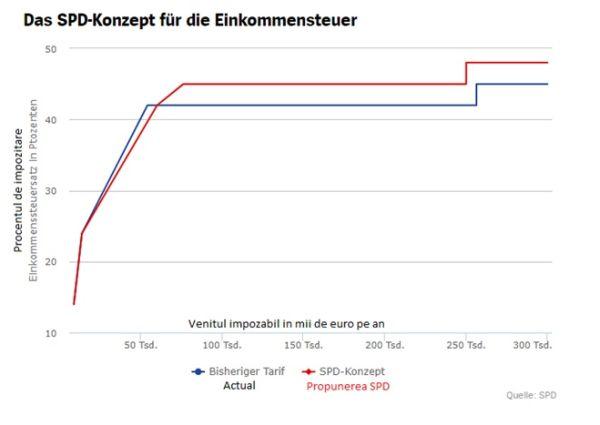 impozitare-germania
